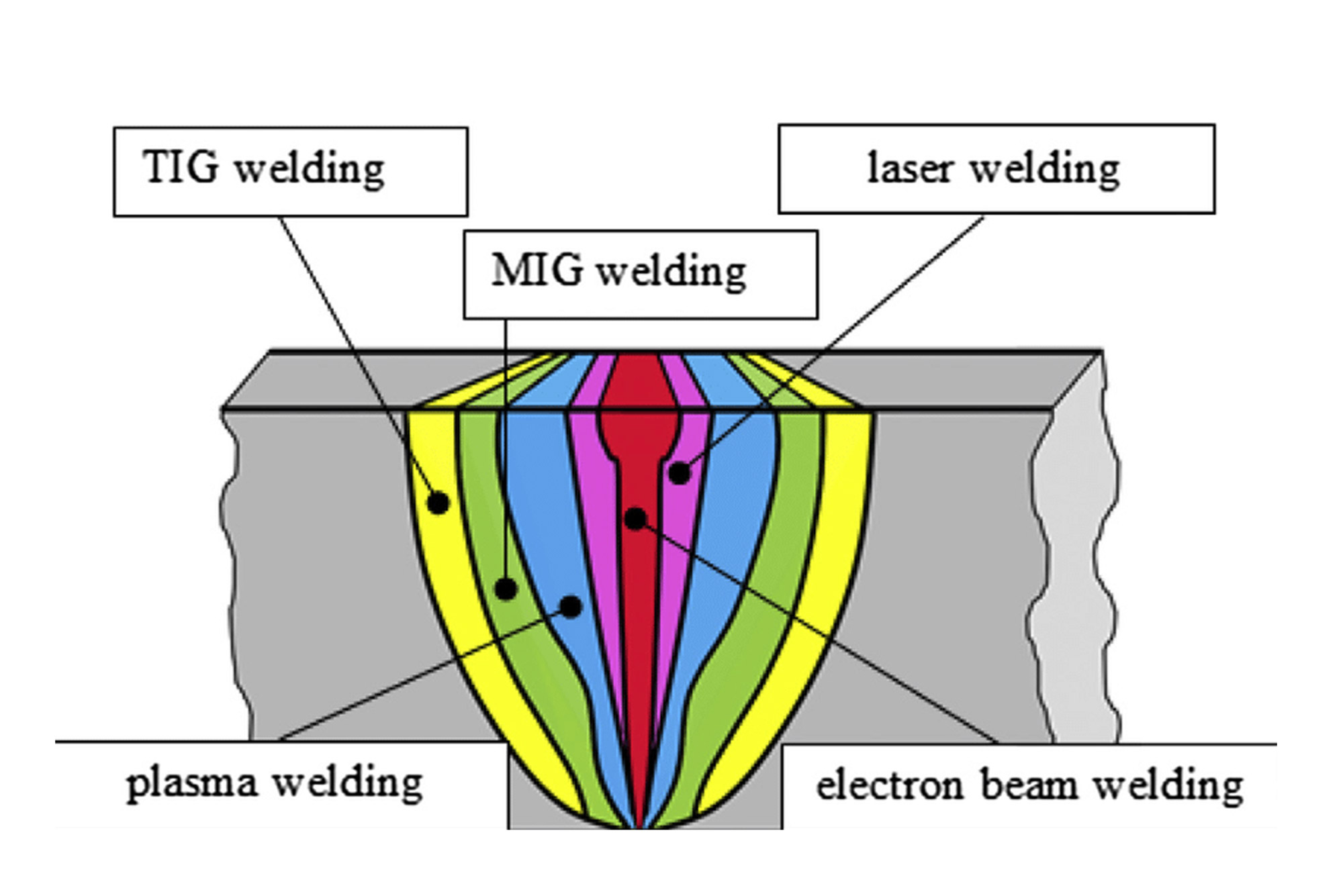 Electron Beam Welding Laser Diagram